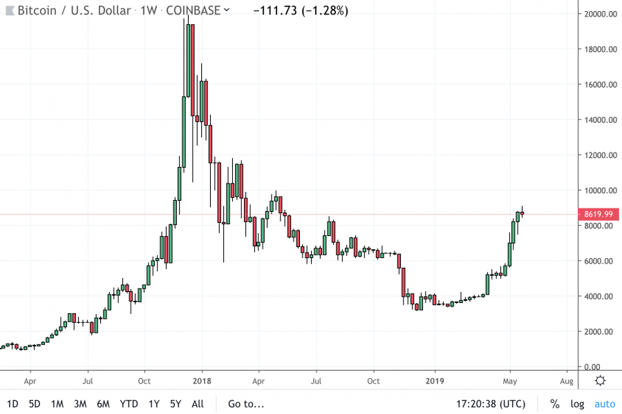 bitcoin progresse